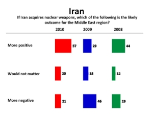 Arab's opinion of Iran 2010